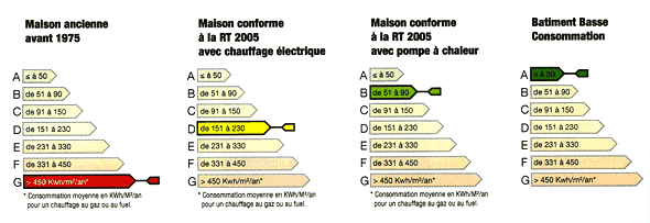 Maison basse consommation nergie conomie nergie so bois - Maison tres basse consommation ...
